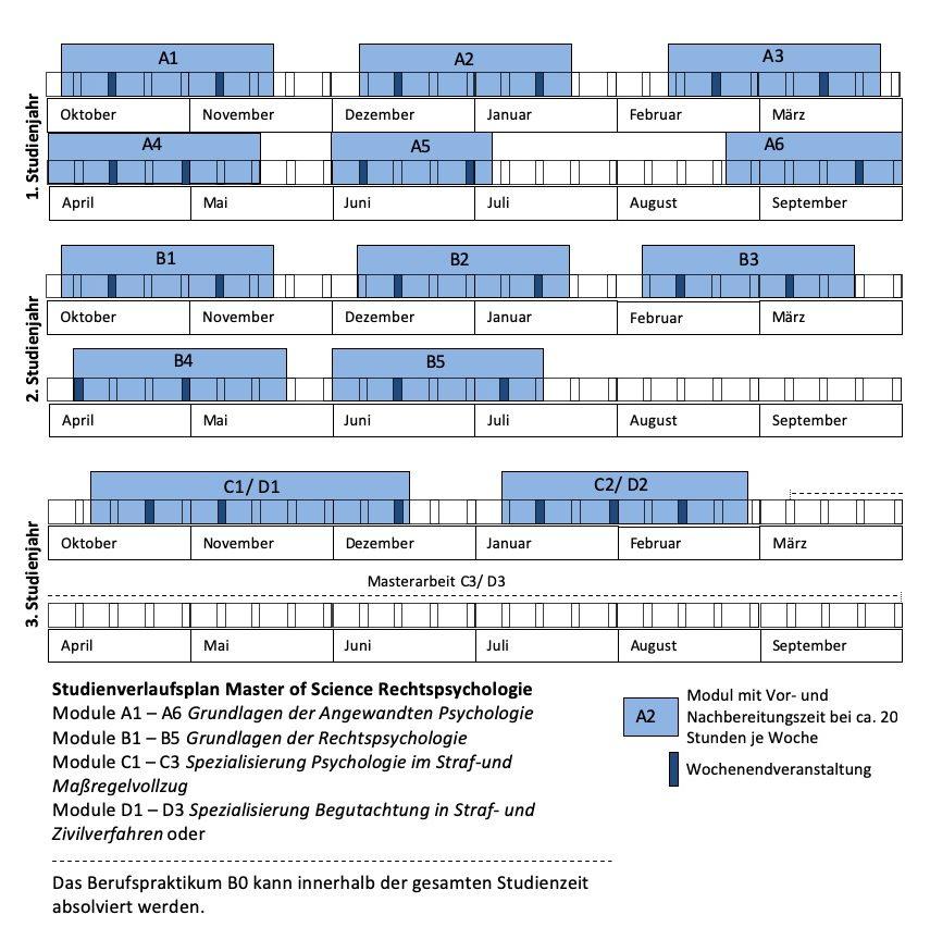 Curriculum Master Rechtspsychologie in Bonn